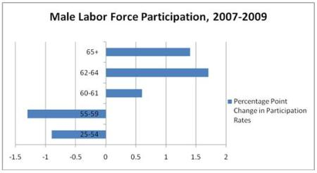LaborForce_byage__Graph_1