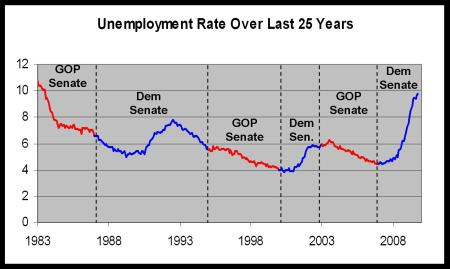 DemSenate__Unemployment