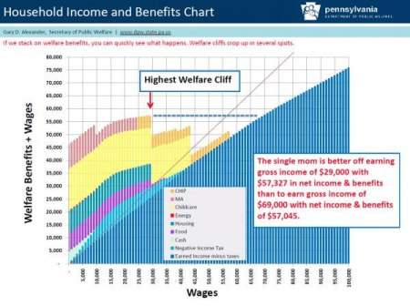 income_benefits_chart