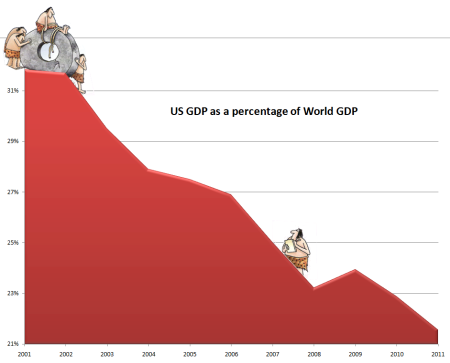 us-vs-world-gdp