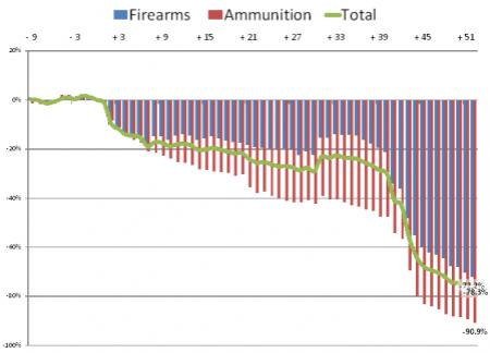 Ammo-stocks