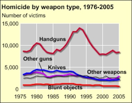 should there be a ban on assault rifles to prevent mass shootings The assault weapon myth image  the sale of assault weapons should be banned  but it took a handful of mass shootings in 2012 to put gun control back on congress's agenda.