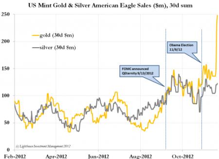Sales_Gold_0