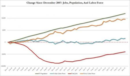 Jobs Since 2007 vs Population vs Labor Force_0