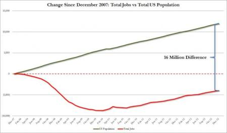 Jobs Since 2007 vs Population_0