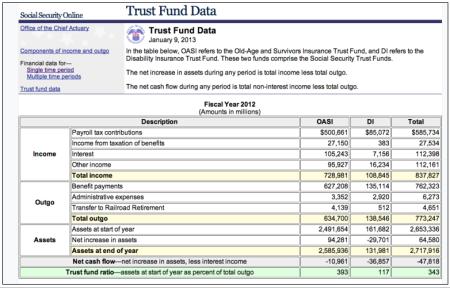 SS Trust Fund