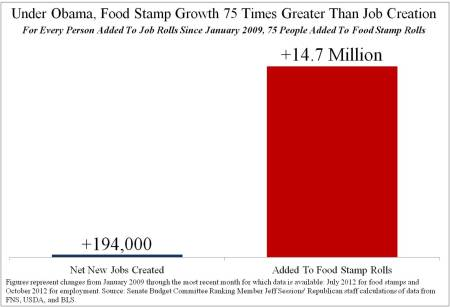 Under-Obama-Food-Stamp-Growth-Times-Greater-Than-Job-Creation