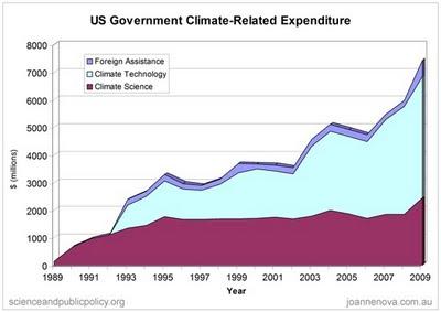 climate-funding-us-govt-spending-web1