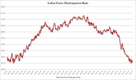 Labor Force Participation RateJan2013