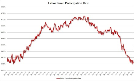 Labor Force Participation RateJan2013