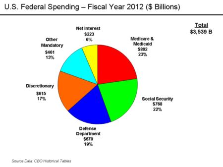 U.S._Federal_Spending_-_FY_2011-640x480