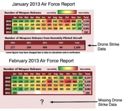 Missing-Drone-Strike-Data-620x525