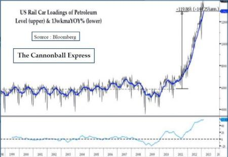 Rail car loadings petroleum_0