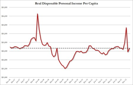 Real Disposable Per Capita_1