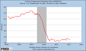 Employment-Population-Ratio-20131-300x180