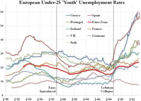 euro-youth-unemployed