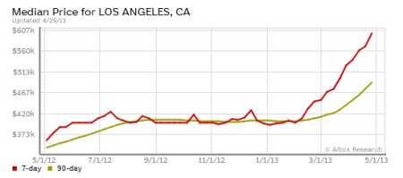 Los Angeles home price