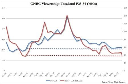 CNBC Nielsen