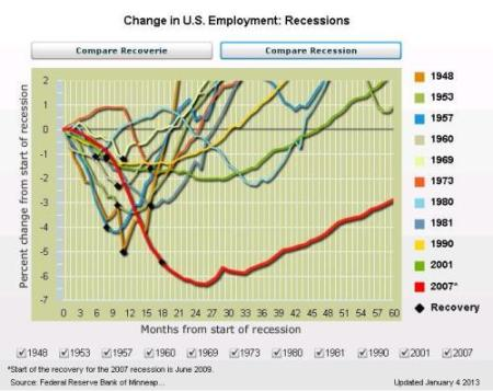 feb-2013-minn-fed-employment-recession-data