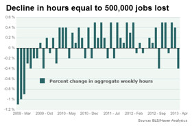 Hours worked in April fell 0.4%, equivalent to the loss of more than 500,000 jobs.