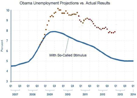 obama-unemployment