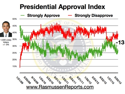obama_approval_index_may_20_2013