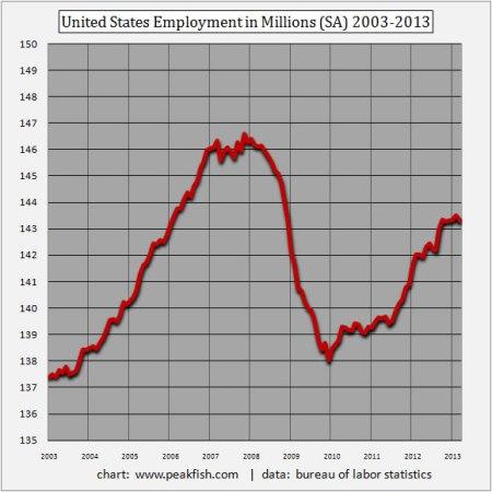 United-States-Employment-Millions-(SA)-2003-2013