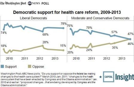 hcare-among-Democrats1