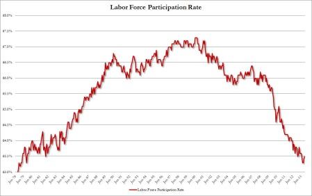 Labor Force Part June
