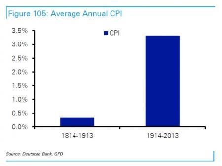 Inflation centuries_0