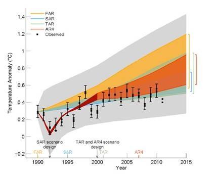 IPCC-glabal-warming