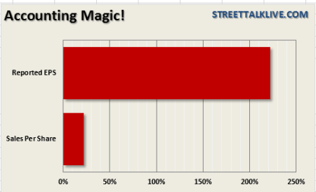 S&P-500-AccountingMagic-080513