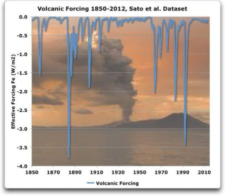 volcanic-forcing-1850-2012-sato