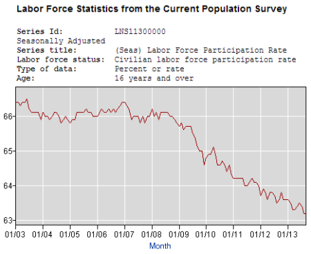 labor-participation