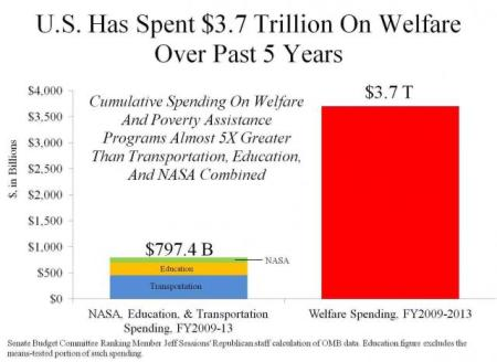 Welfare Over Past 5 Years.preview